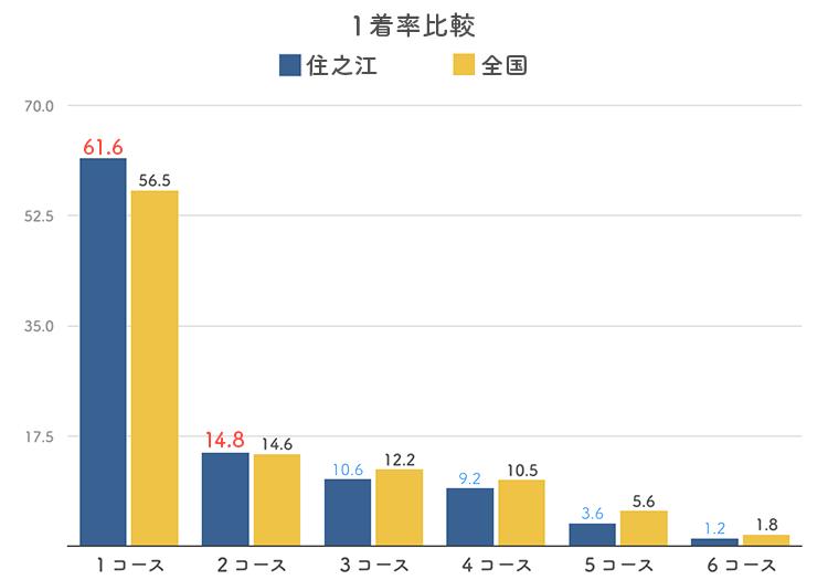 ボートレース住之江競艇場のコース別1着率比較