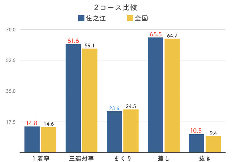 ボートレース住之江競艇場の2コース分析