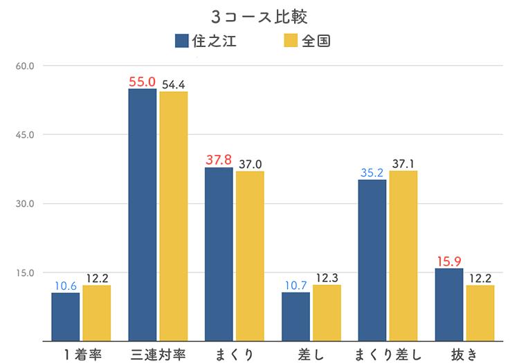 ボートレース住之江競艇場の3コース分析