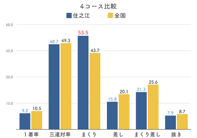 ボートレース住之江競艇場の4コース分析