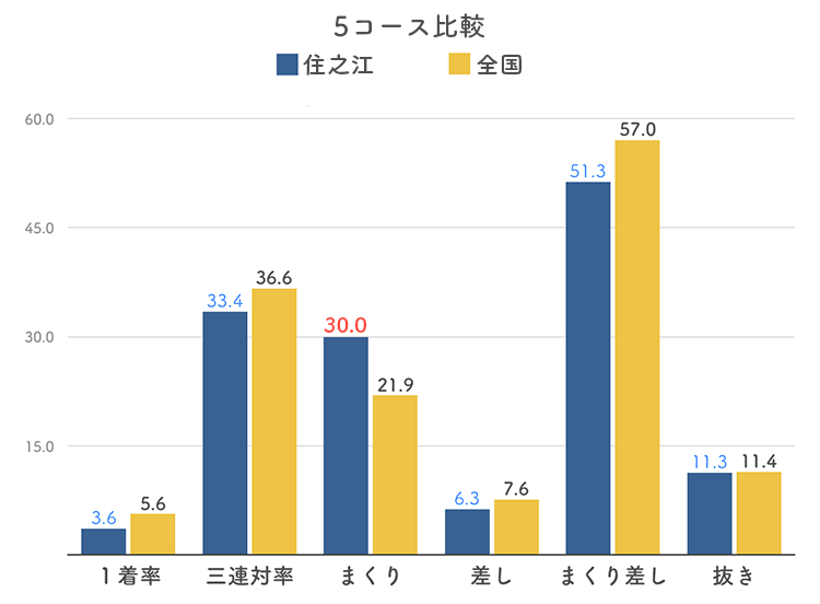 ボートレース住之江競艇場の5コース分析