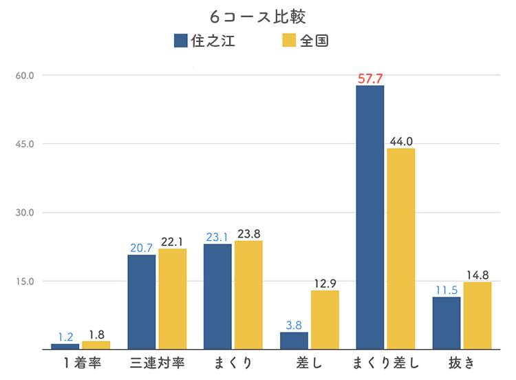 ボートレース住之江競艇場の6コース分析