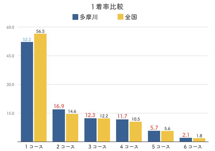 ボートレース多摩川競艇場のコース別1着率比較