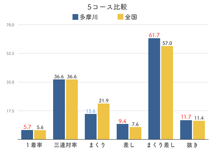 ボートレース多摩川競艇場の5コース分析