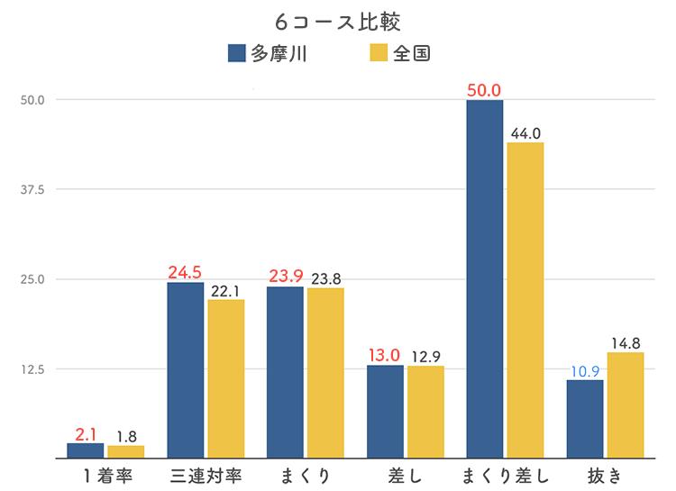 ボートレース多摩川競艇場の6コース分析