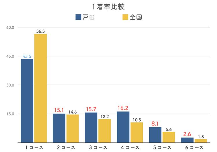 ボートレース戸田競艇場のコース別1着率比較