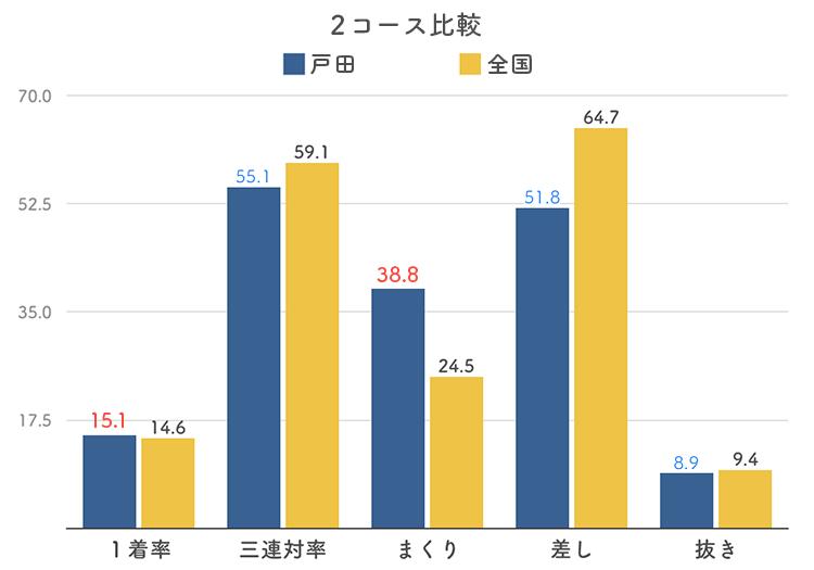ボートレース戸田競艇場の2コース分析
