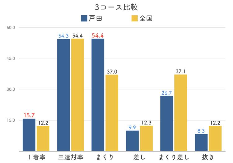 ボートレース戸田競艇場の3コース分析