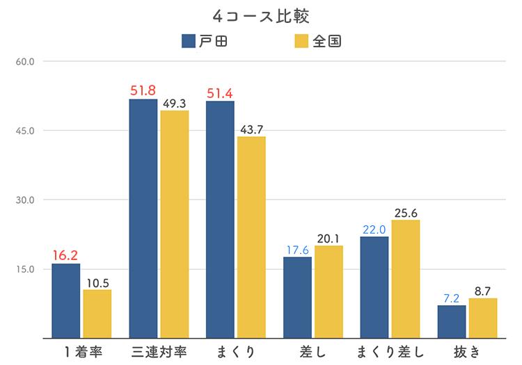 ボートレース戸田競艇場の4コース分析