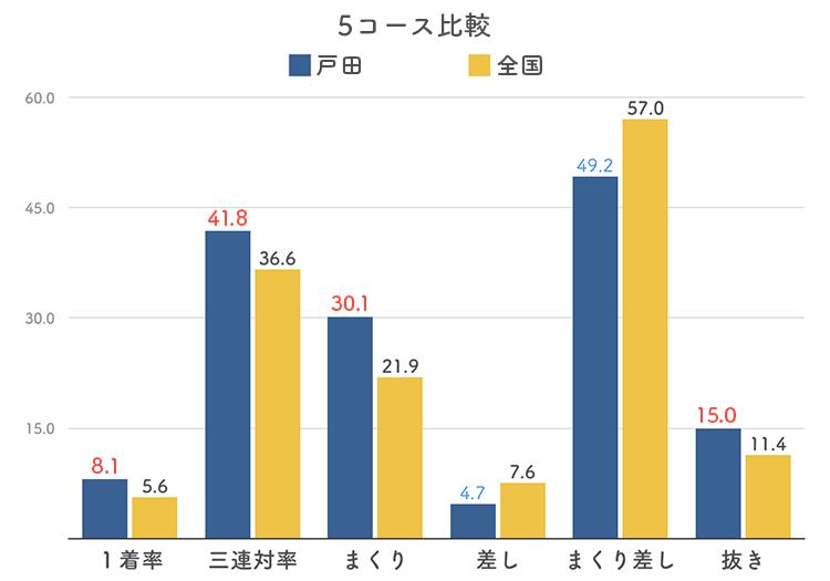 ボートレース戸田競艇場の5コース分析