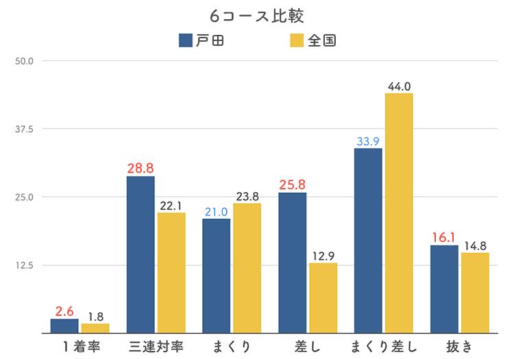 ボートレース戸田競艇場の6コース分析