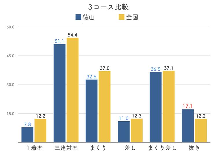 ボートレース徳山競艇場の3コース分析