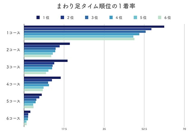 オリジナル展示タイム(回り足タイム)の1着率データ分析