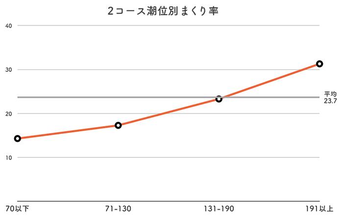 ボートレース児島競艇場-潮の影響(2まくり率)