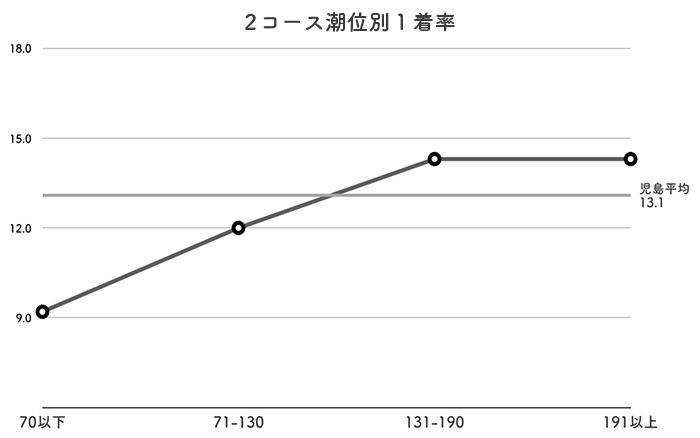 ボートレース児島競艇場-潮の影響(2コース1着率)