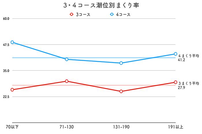 ボートレース児島競艇場-潮の影響(3・4まくり率)