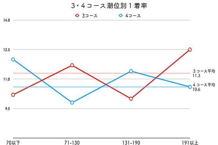 ボートレース児島競艇場-潮の影響(3・4コース1着率)