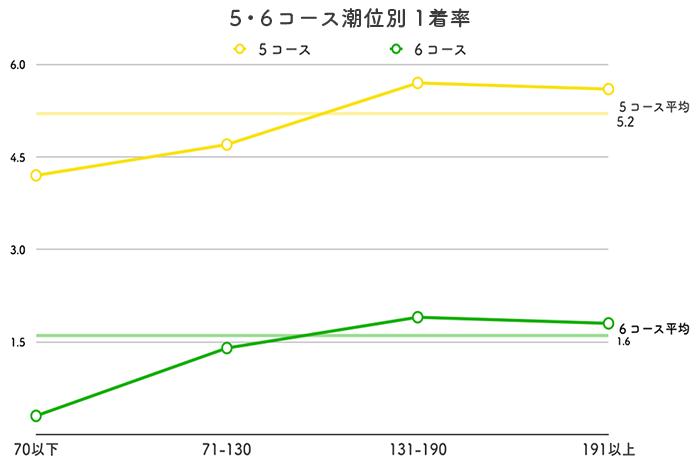ボートレース児島競艇場-潮の影響(5・6コース1着率)