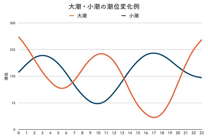 ボートレース児島競艇場-潮の変化(潮汐)グラフ