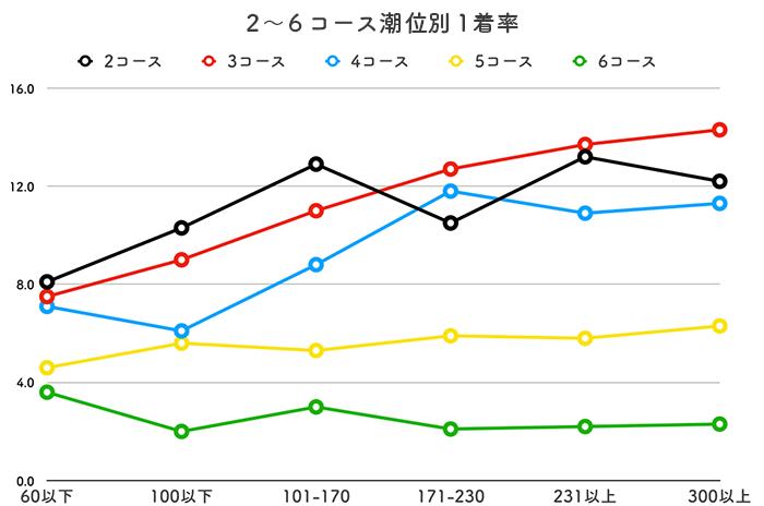 ボートレース宮島競艇場-潮の影響(2~6コース)