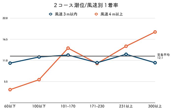 ボートレース宮島競艇場-潮と風の影響(2コース)