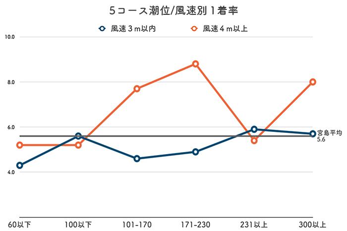 ボートレース宮島競艇場-潮と風の影響(5コース)