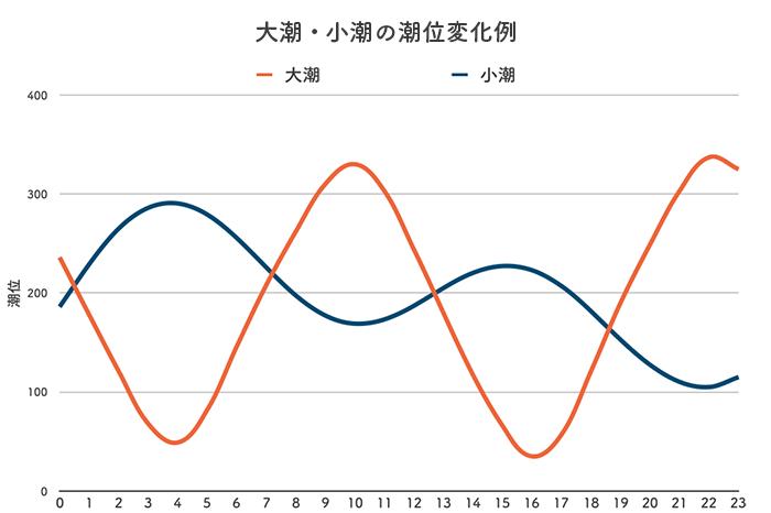 ボートレース宮島競艇場-潮の変化(潮汐)グラフ