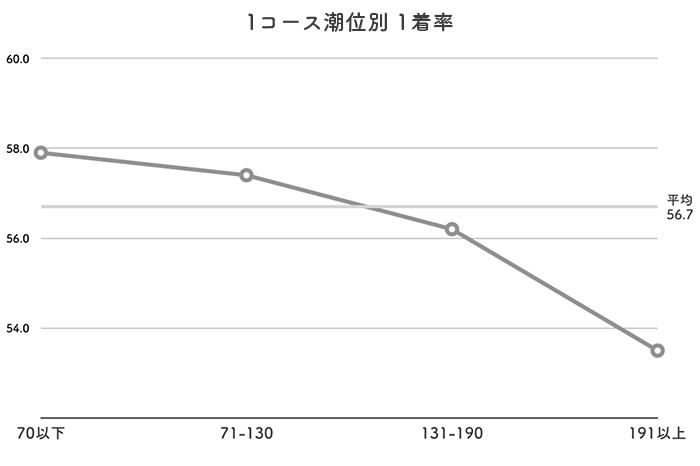 ボートレース丸亀競艇場-潮の影響(イン)