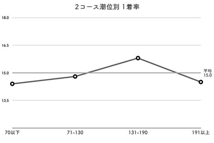 ボートレース丸亀競艇場-潮の影響(2コース)