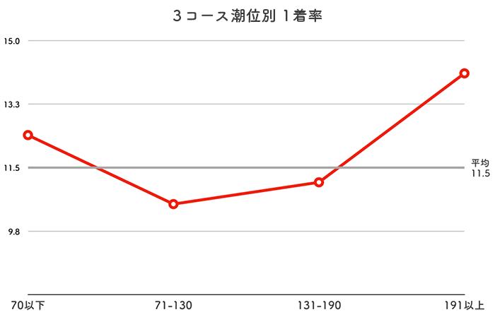 ボートレース丸亀競艇場-潮の影響(3コース)