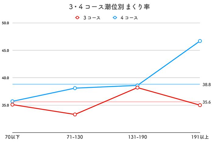 ボートレース丸亀競艇場-潮の影響(センターからのまくり率)