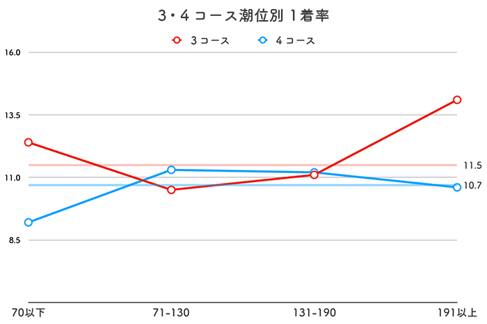 ボートレース丸亀競艇場-潮の影響(3・4コース)