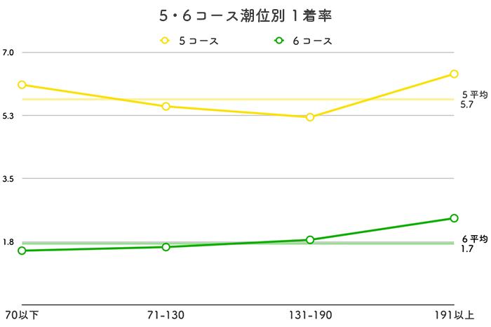 ボートレース丸亀競艇場-潮の影響(5・6コース)