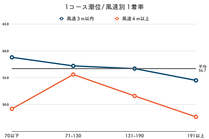 ボートレース丸亀競艇場-潮と風の影響(イン)