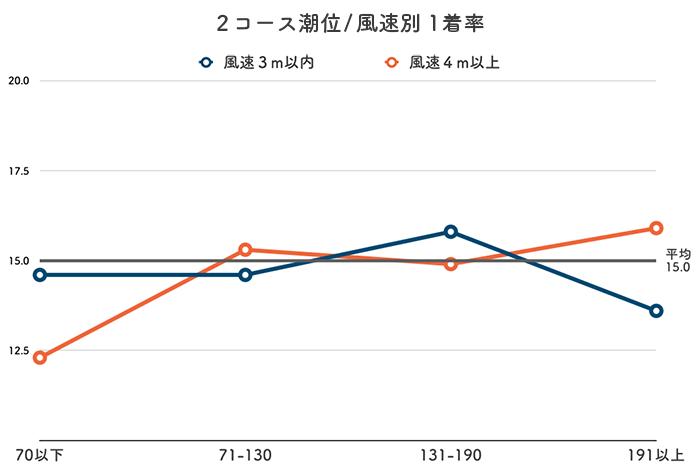 ボートレース徳山競艇場-潮と風の影響(2コース)