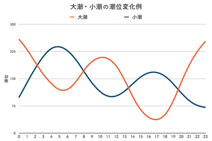 ボートレース丸亀競艇場-潮の変化例(潮汐)グラフ