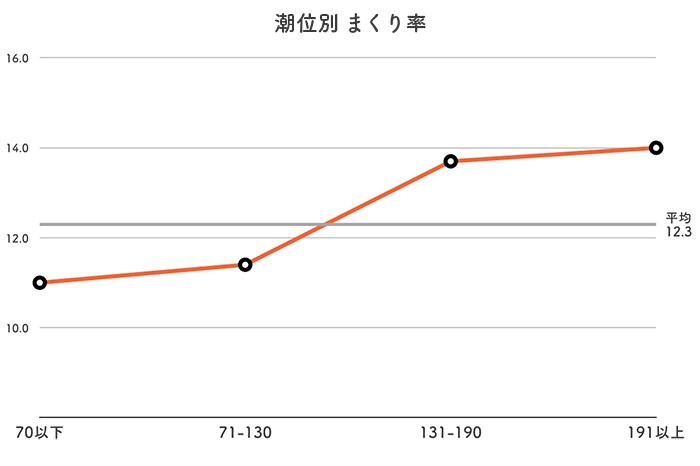 ボートレース丸亀競艇場-潮の潮位別まくり率データ