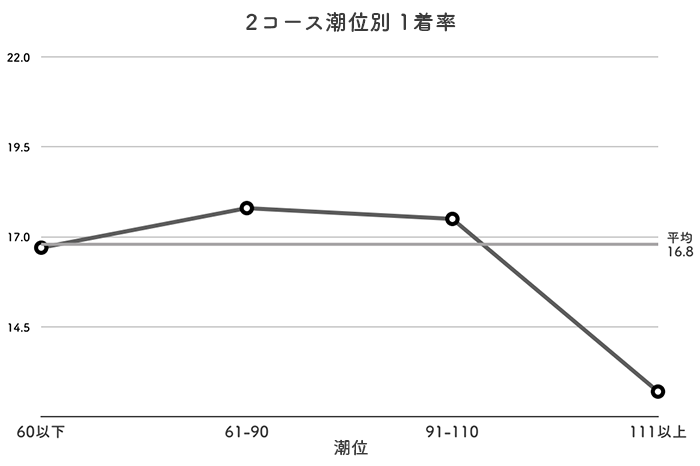 ボートレース鳴門競艇場-潮の影響(2コース)