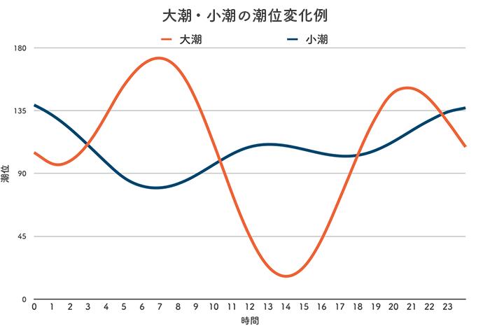 ボートレース鳴門競艇場-潮の変化例(潮汐)グラフ