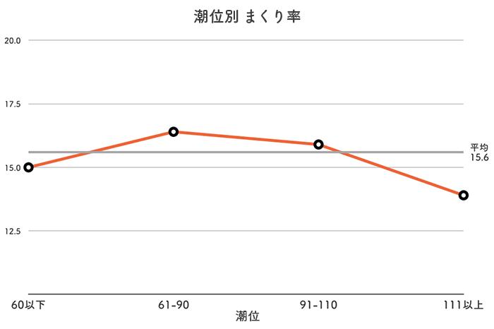 ボートレース鳴門競艇場-潮の潮位別まくり率データ