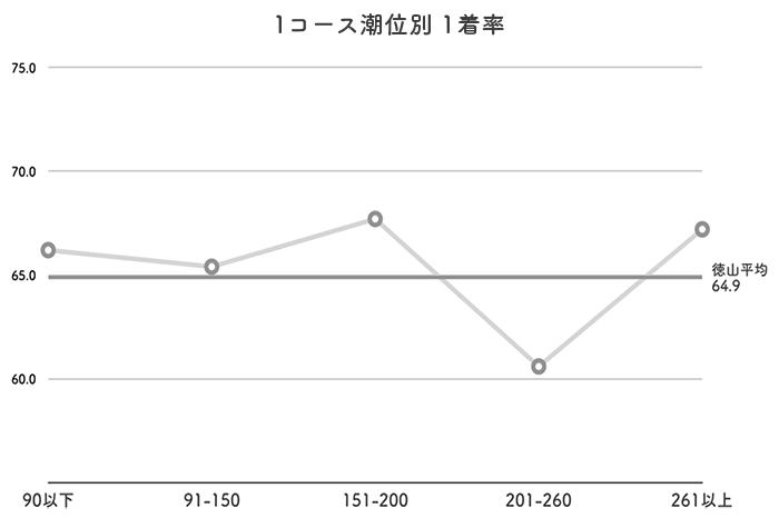 ボートレース徳山競艇場-潮の影響(イン)