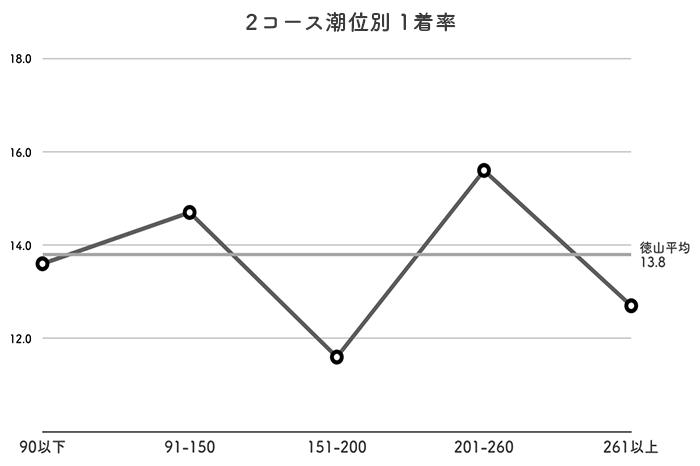 ボートレース徳山競艇場-潮の影響(2コース)