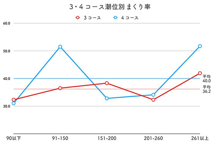 ボートレース徳山競艇場-潮の影響(センターからのまくり率)