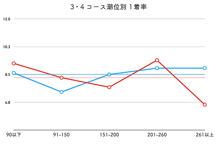 ボートレース徳山競艇場-潮の影響(3・4コース)
