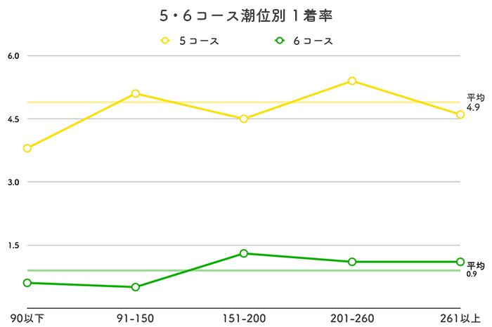 ボートレース徳山競艇場-潮の影響(5・6コース)