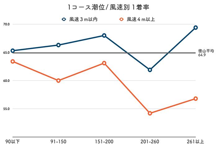 ボートレース徳山競艇場-潮と風の影響(イン)