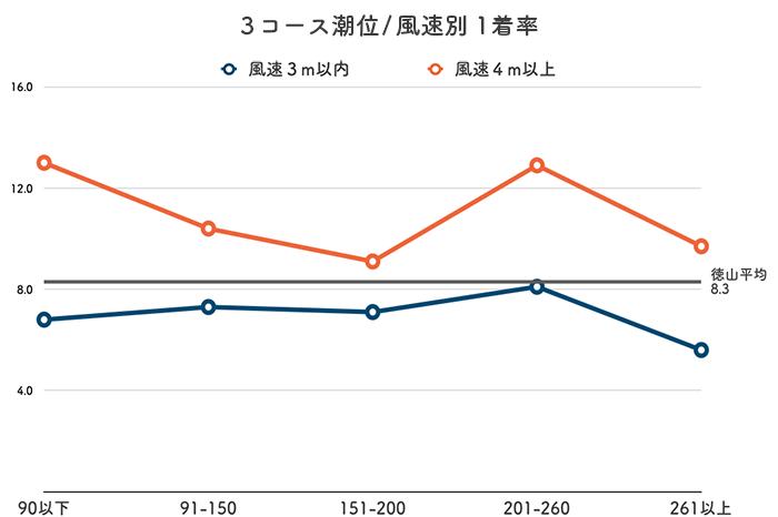 ボートレース徳山競艇場-潮と風の影響(3コース)