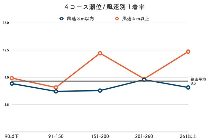 ボートレース徳山競艇場-潮と風の影響(4コース)