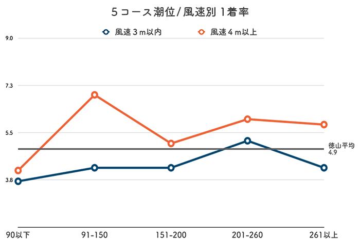 ボートレース徳山競艇場-潮と風の影響(5コース)