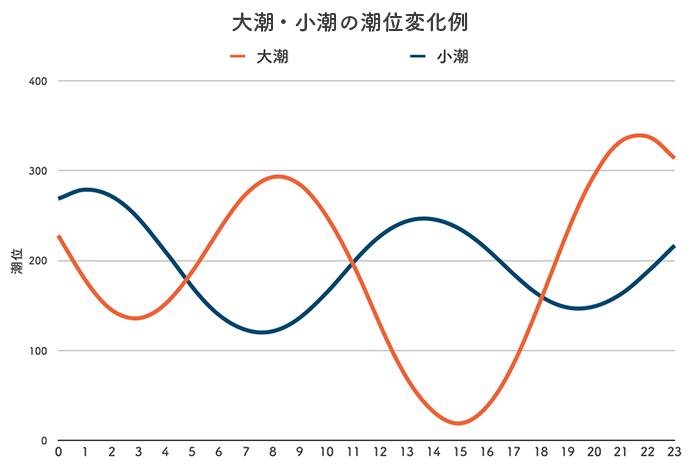 ボートレース徳山競艇場-潮の変化例(潮汐)グラフ